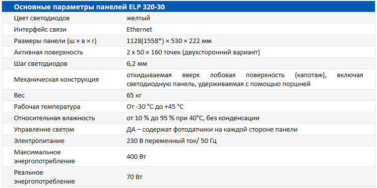 Основные параметры панелей ELP 320-30