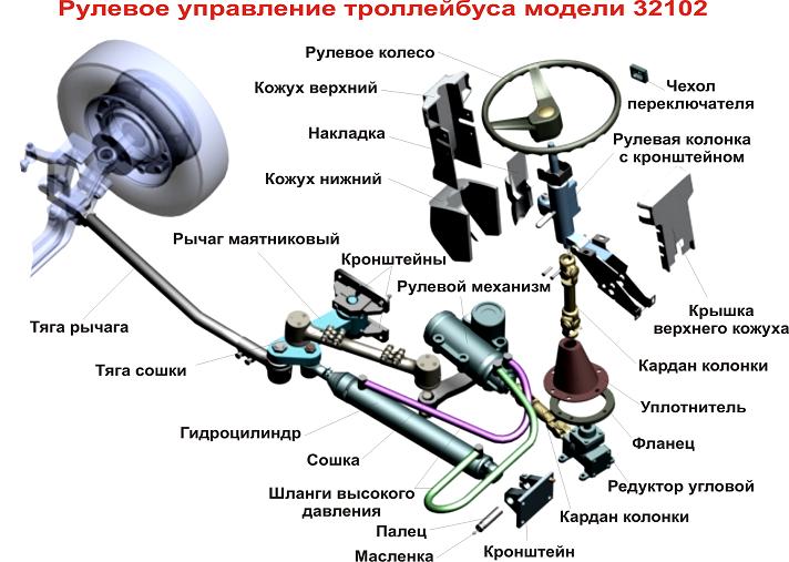 Рисунок рулевого управления