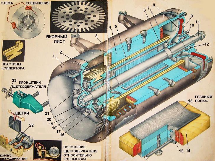 Составные части электродвигателя