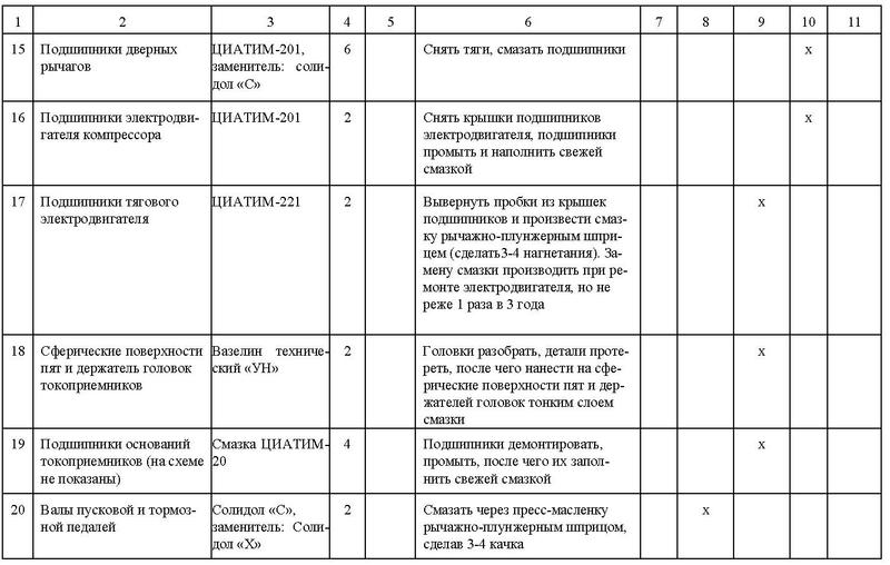 Таблица смазки