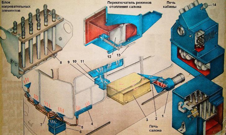 Блоки отопительной системы