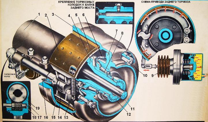 Тормозной механизм задних колес